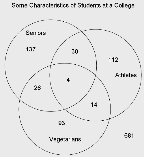 5 random questions out of the math box how many students at the college are seniors who are not vegetarians ccuart Choice Image