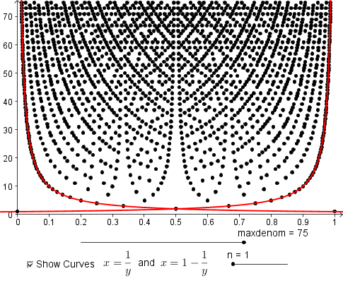 The graph from above with the curves x=1/y and x=1-1/y highlighted